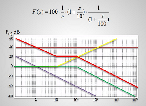 Bode-Diagramme in der Elektrotechnik Premiumkurs – ET-Akademie